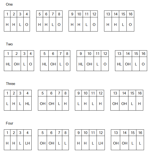 pattern agogo